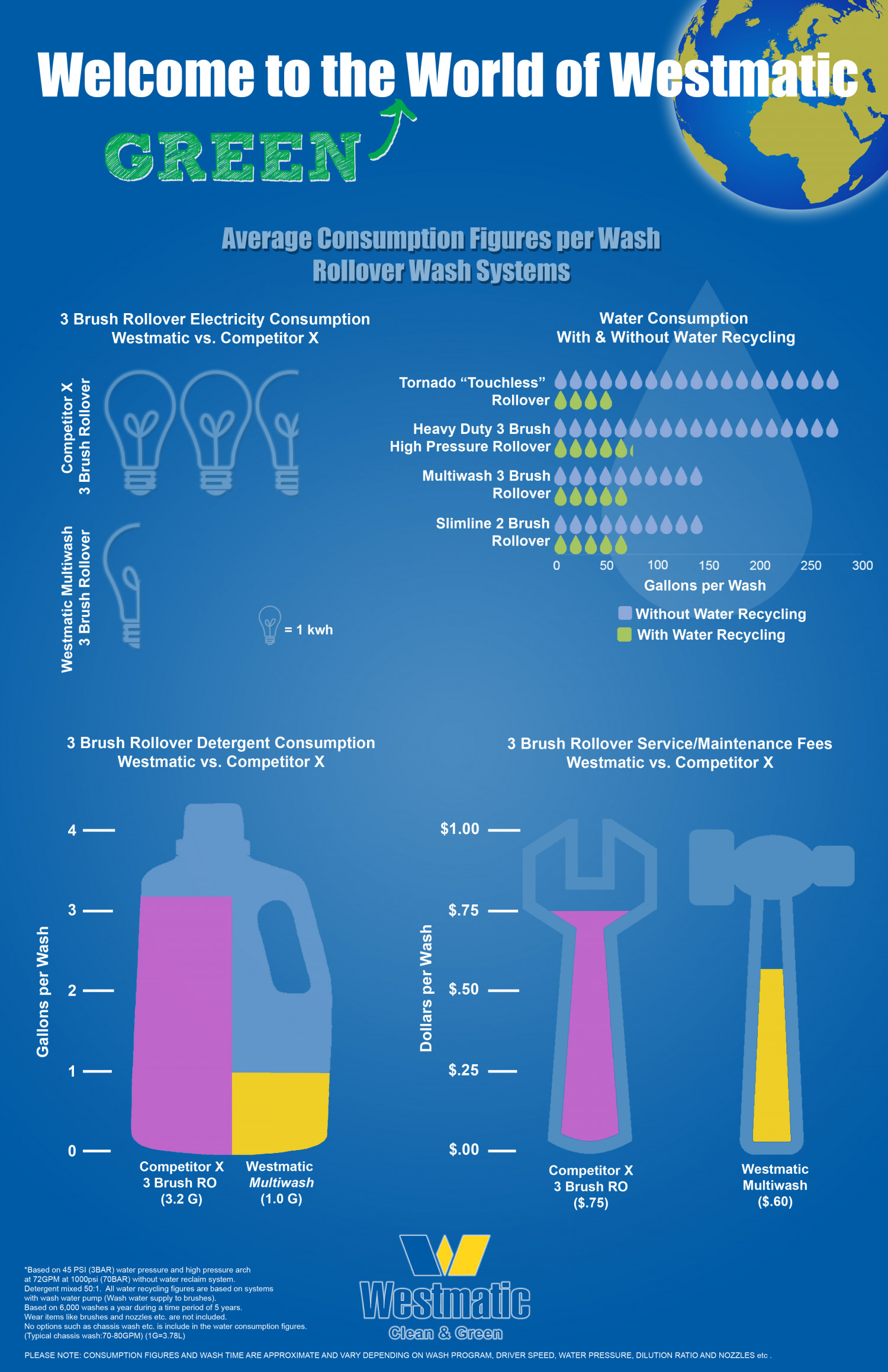 Westmatic Large Vehicle Wash Systems | Average Consumption Figures Infographic