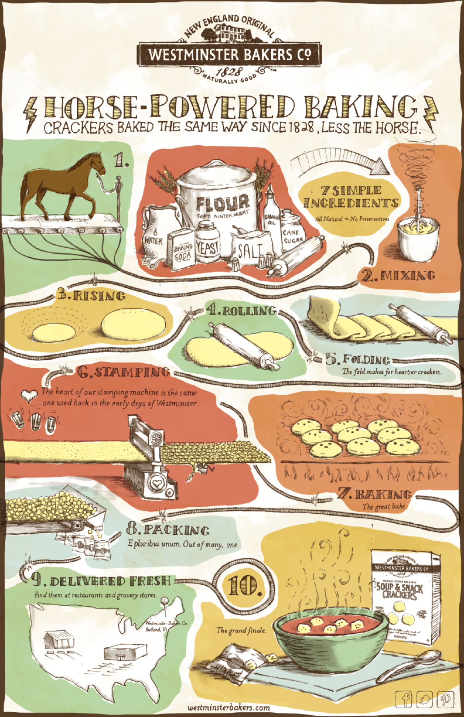 Westminster Bakers Horse-Powered Baking Infographic