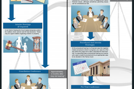 Westminster Lawyers: Where Prenuptial And Other Family Court Issues Are Settled Infographic