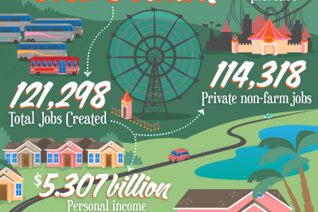What 100 mission visitors mean to Florida Infographic