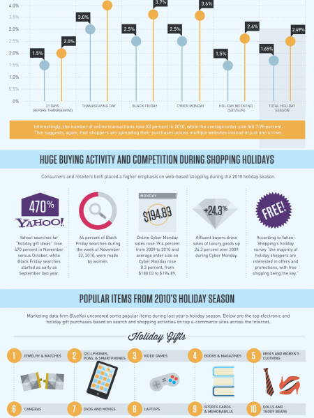 What 2010 Trends Mean For The Future of Online Holiday Shopping Infographic