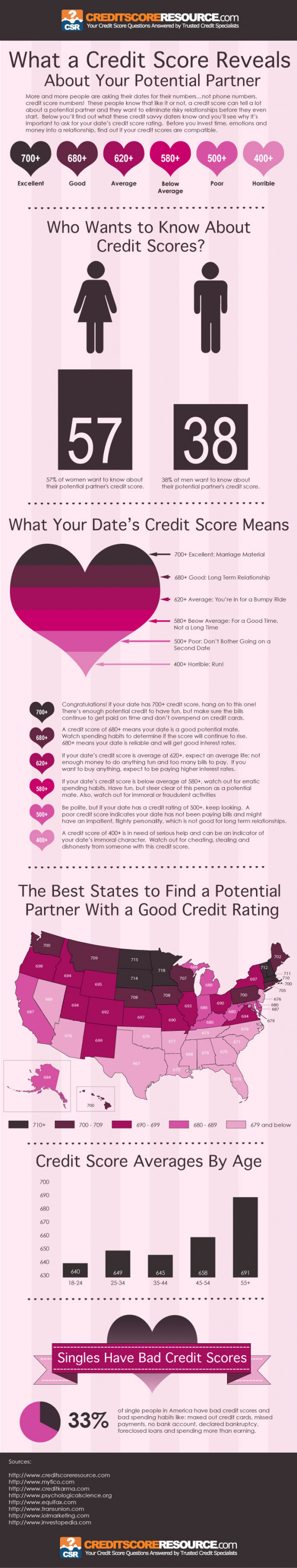What a Credit Score Reveals About the Person You're Dating and Your Potential Partner Infographic