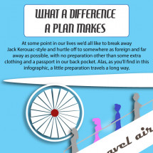 What a Difference a Plan Makes Infographic