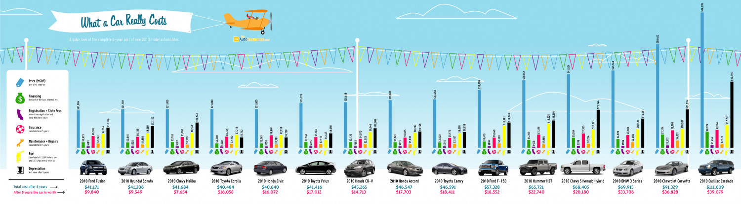 What a New Car Really Costs Infographic