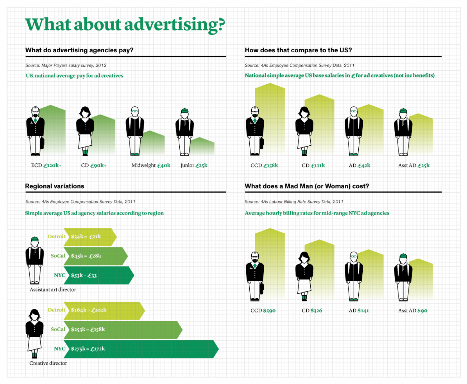 What about advertising? Infographic