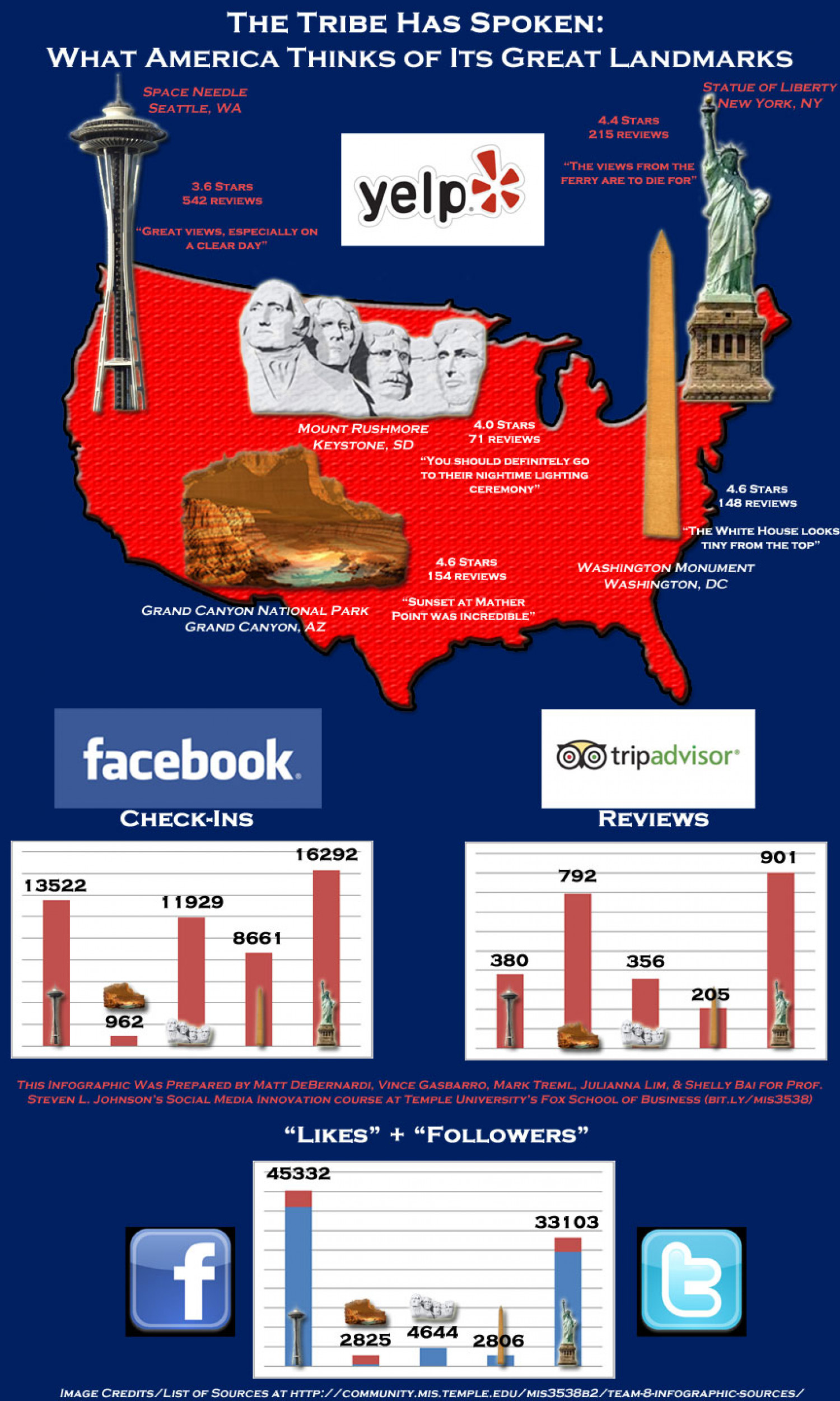 What america thinks of its great landmarks Infographic