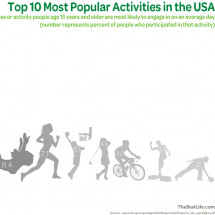 What are America's Favorite Activities? Infographic
