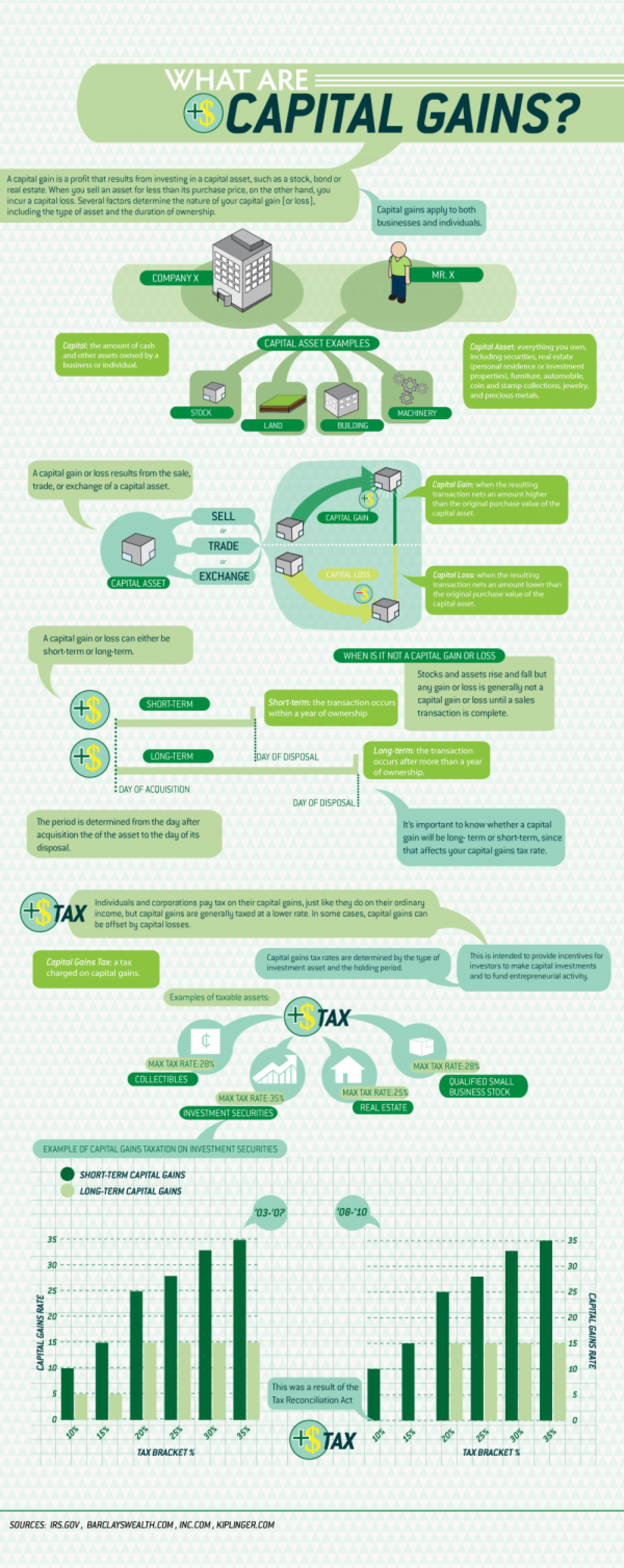 What are capital gains Infographic