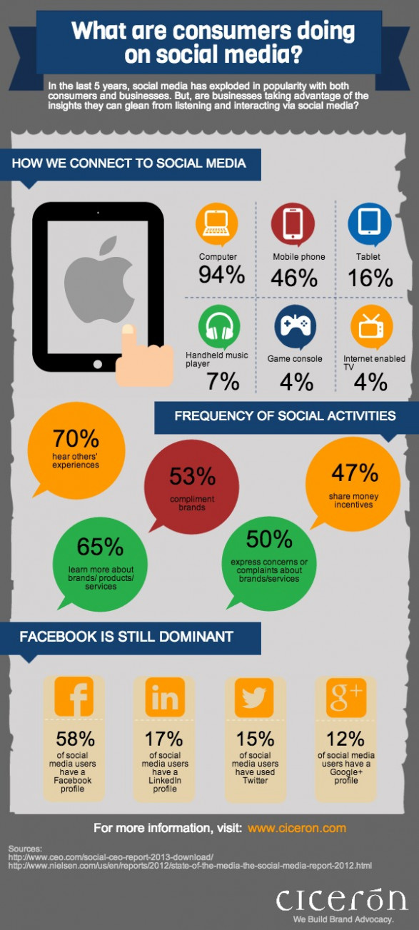 What are consumers doing on social media?