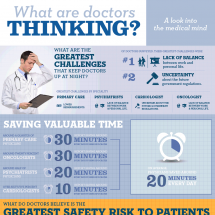 What Are Doctors Thinking? Infographic