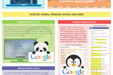What are Google algorithms and why do they matter? Infographic