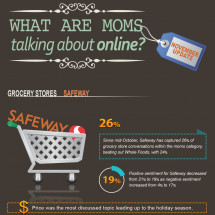 What are moms talking about online? Infographic