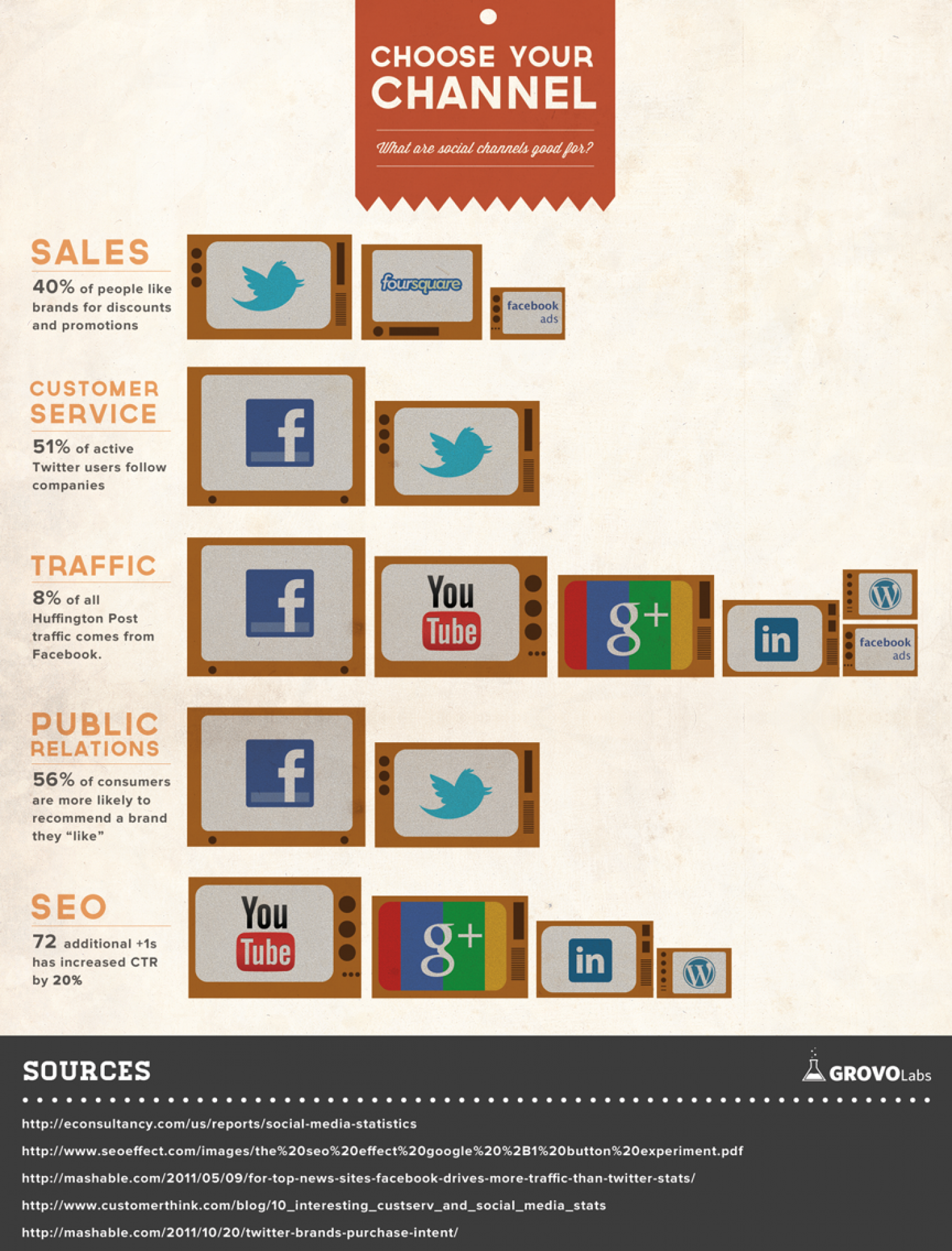 What Are Social Channels Good For? Infographic