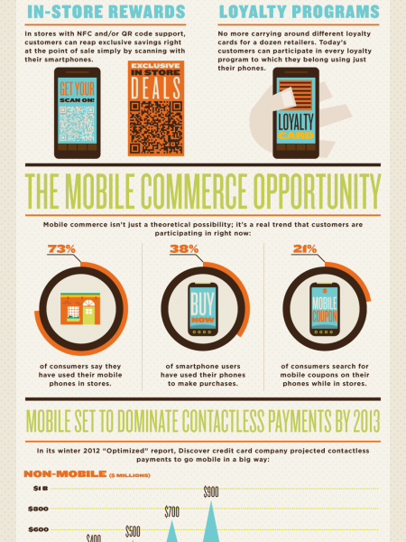 What are the Benefits of In Store Mobile Commerce? Infographic