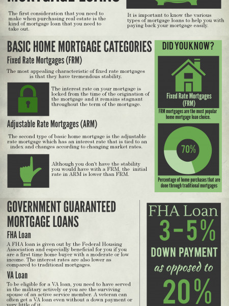 Home Buyer Tips: Know Your Mortgage Loans? Infographic