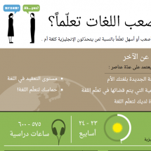 What are the hardest languages to learn? (in Arabic) Infographic