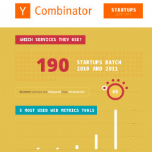 What are the most popular services used by Y Combinator startups? Infographic