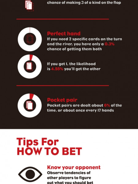 What Are the Odds? Betting—and Winning—in Poker Infographic