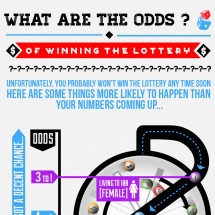 What Are The Odds Of Winning The Lottery? Infographic