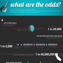 What Are The Odds? Infographic