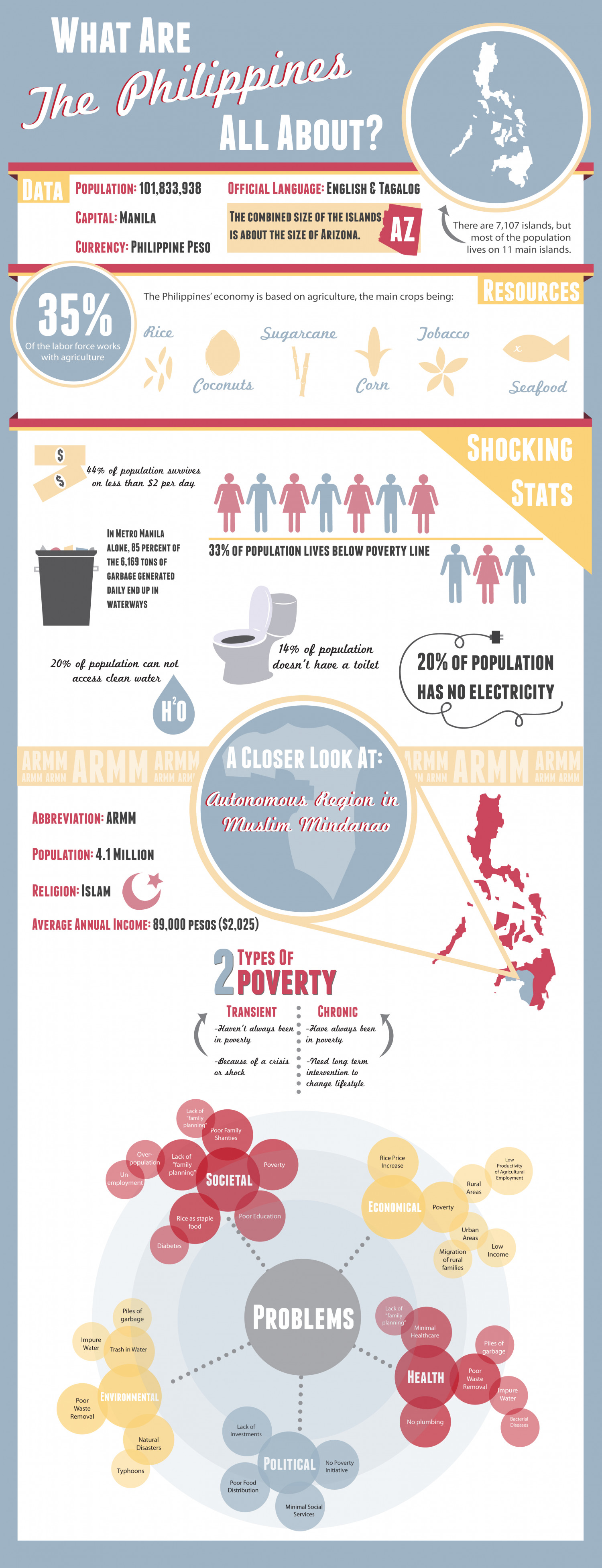 What Are the Philippines All About? Infographic