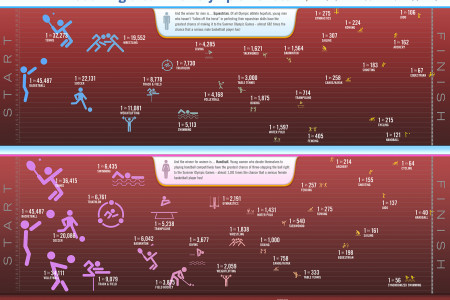 What are Your Chances of Becoming a Summer Olympic Athlete?  Infographic