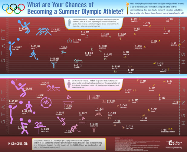 What are Your Chances of Becoming a Summer Olympic Athlete?