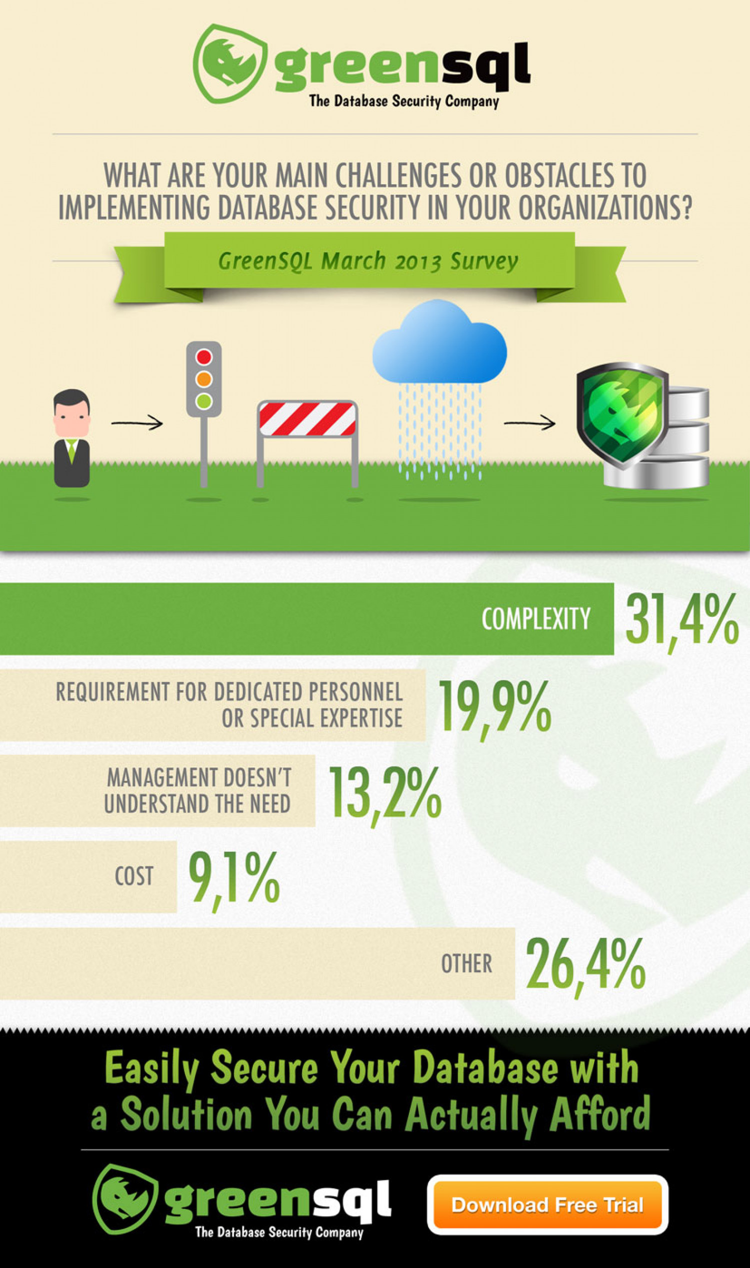 What are your main challenges or obstacles to implementing database security in your organizations? Infographic