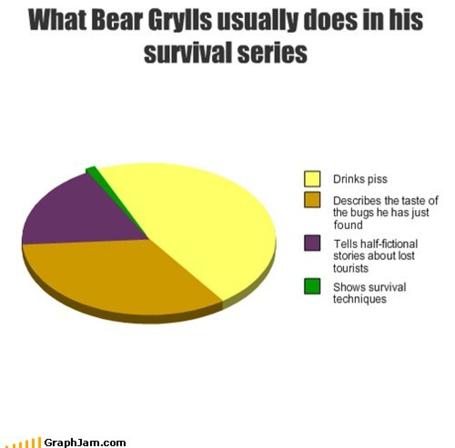 What Bear Grylis usually does in his survival series Infographic
