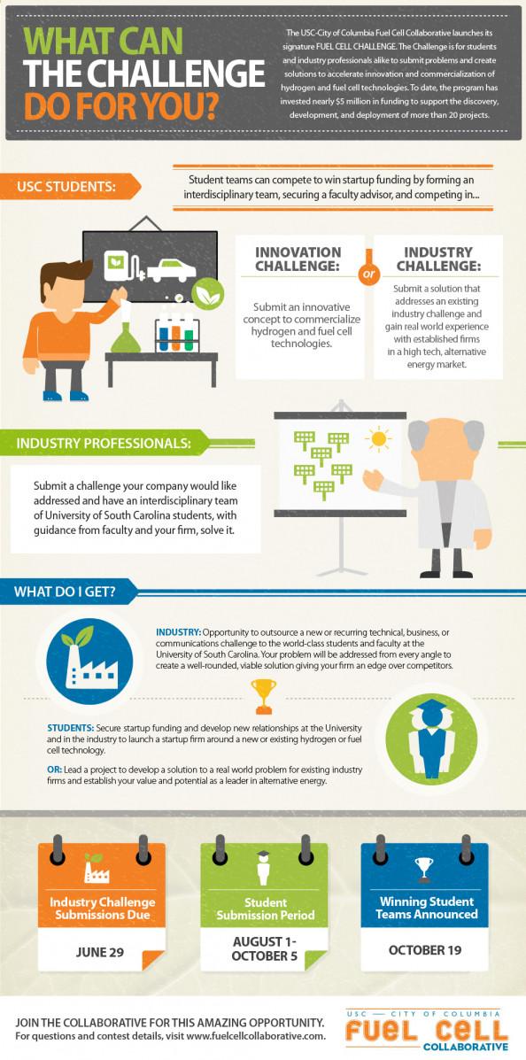 What can the Fuel Cell Challenge do for you? Infographic