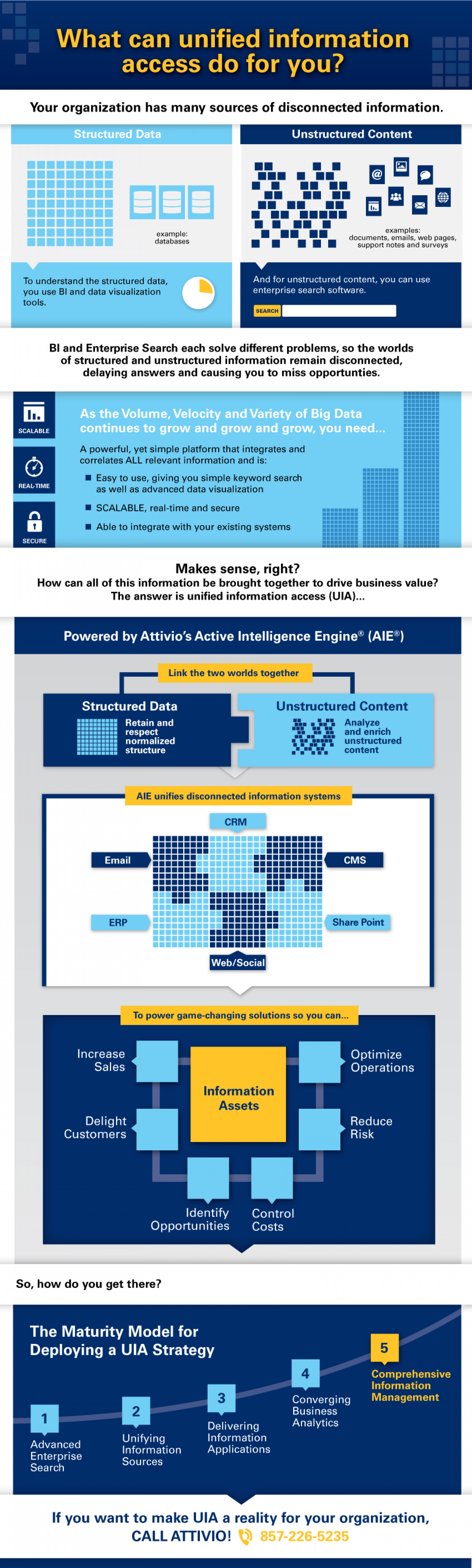 What can unified information access do for you? Infographic