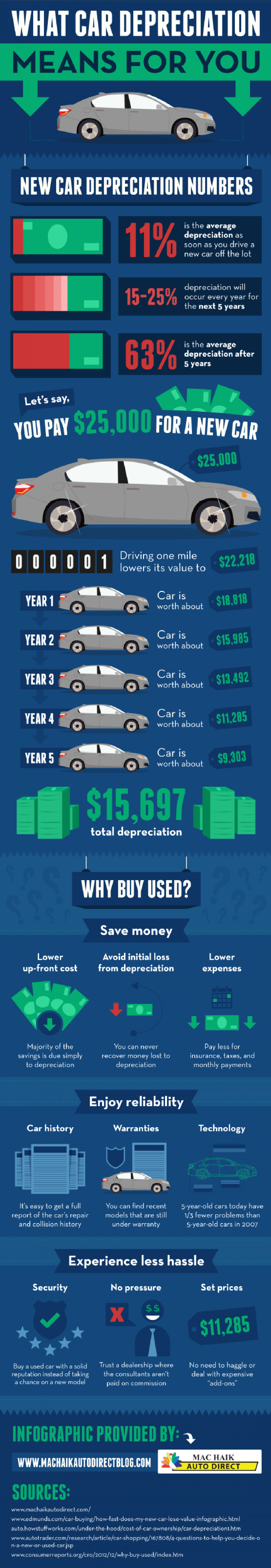 What Car Depreciation Means For You Infographic