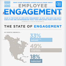 What CEOs Should Know About Employee Engagement  Infographic