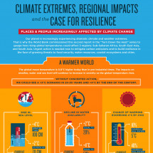 What Climate Change Means for Africa and Asia Infographic