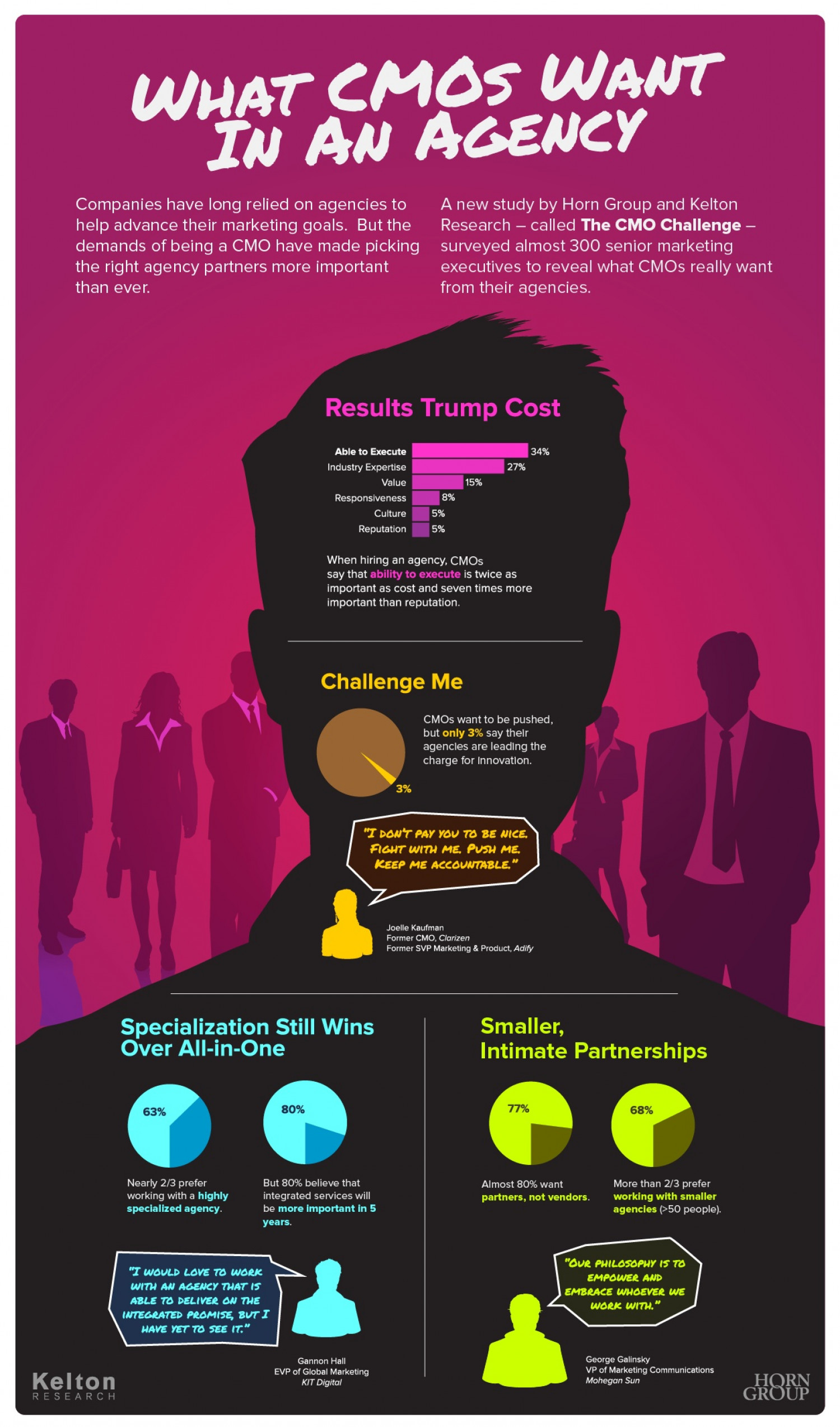What CMO's want in an Agency Infographic