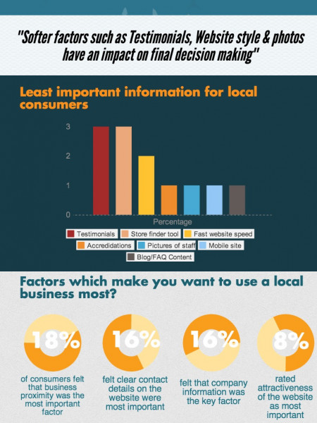 What Consumers Want From A Local Business Website Infographic