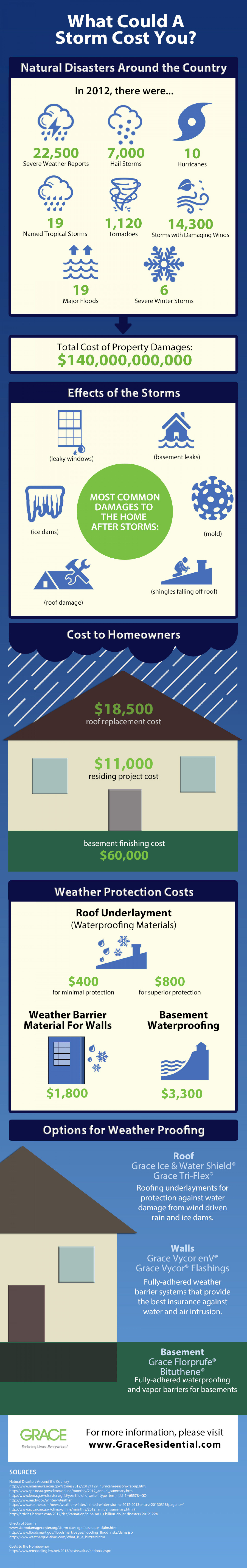 What Could a Storm Cost You? Infographic
