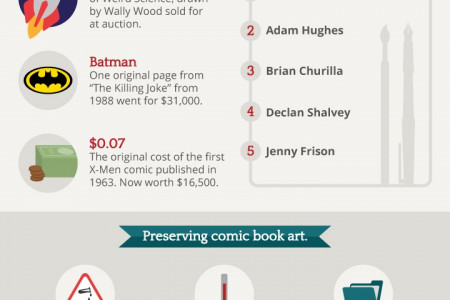 What Could Be tomorrow's Antiques, Today? [Infographic] Infographic
