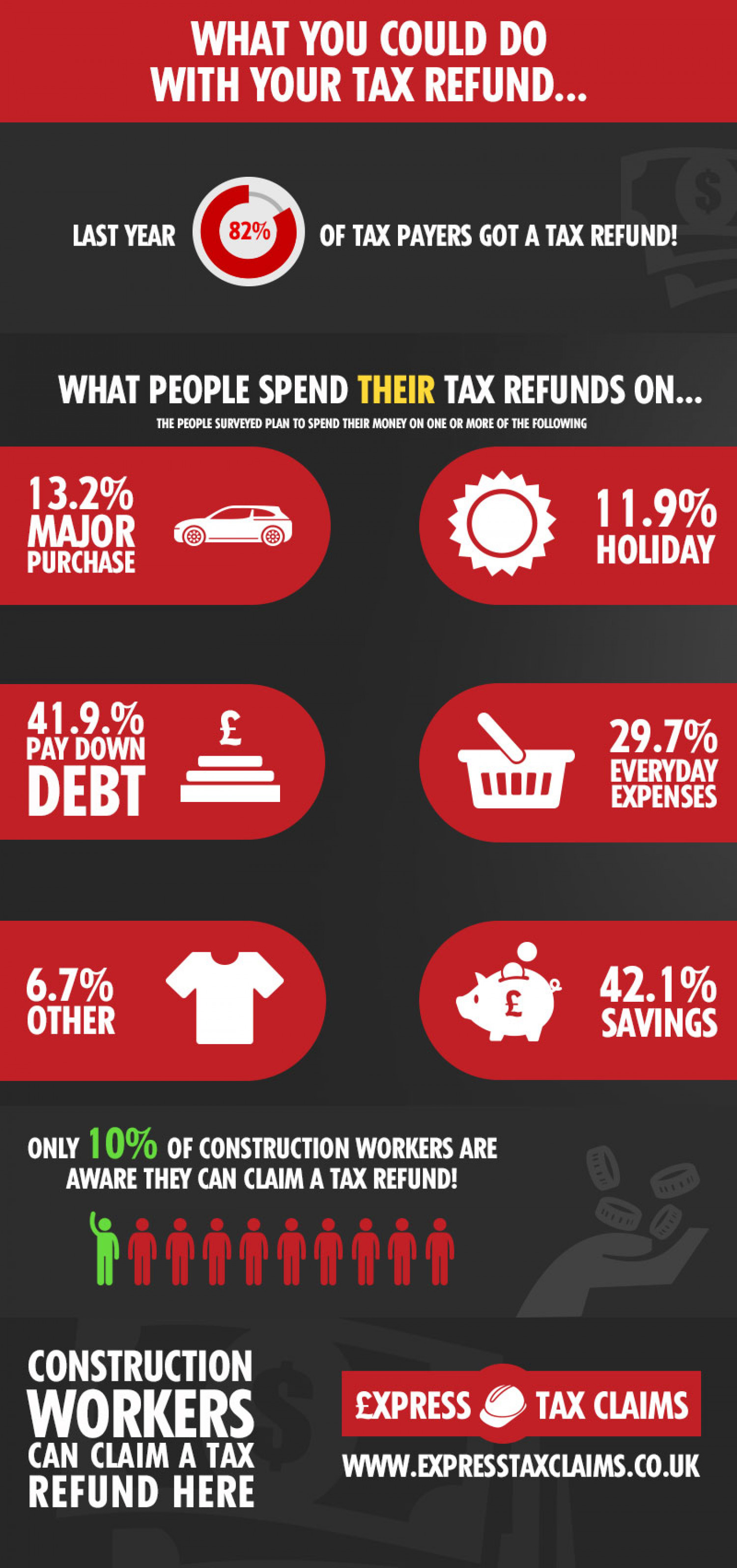 What could you spend your tax refund on? Infographic
