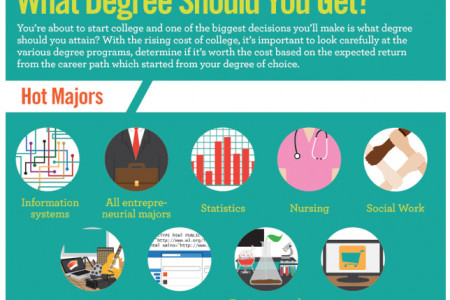 What degree should you get? Infographic