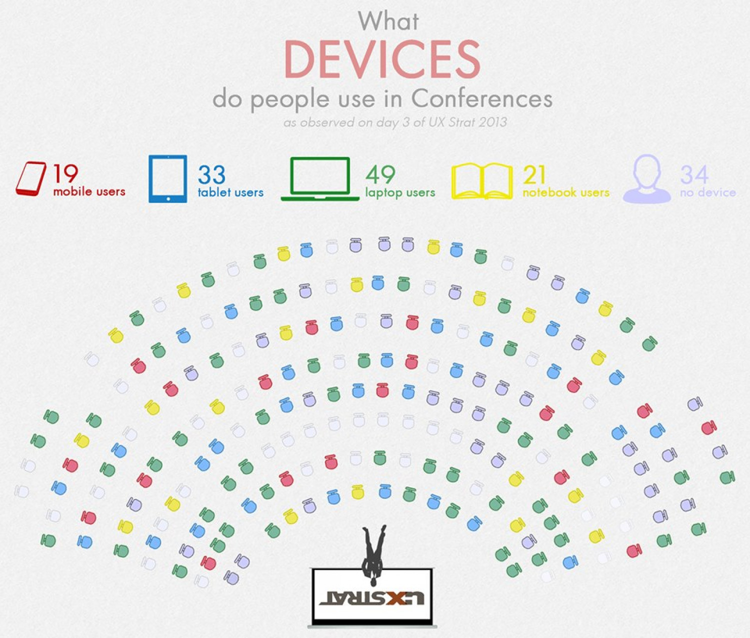 What devices do people use in Conferences Infographic