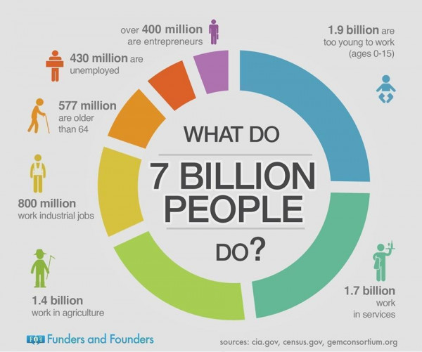 What Do 7 Billion People Do?