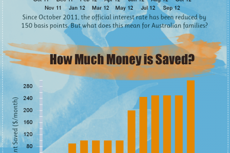 What do Interest Rate Cuts Mean for Australian Families? Infographic