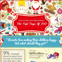 What do kids want for Christmas? The Top Toys Of 2012 Infographic