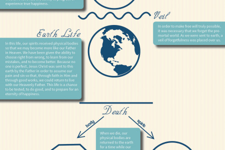 What Do Mormons Believe? Infographic