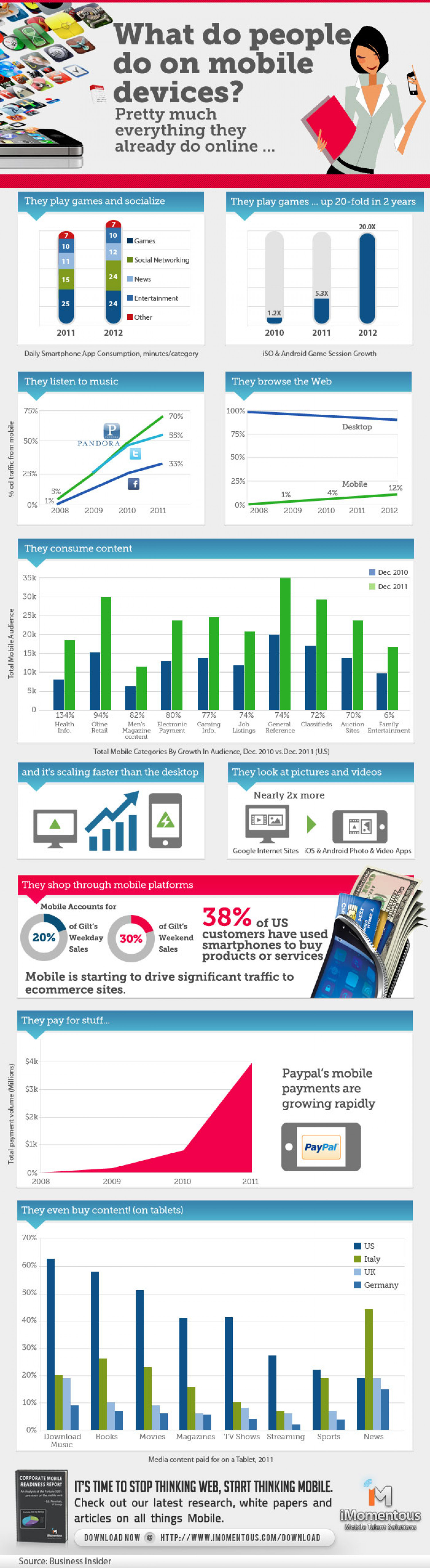 What do people do on mobile devices Infographic