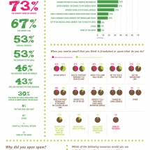 What do people think of Spam? Infographic