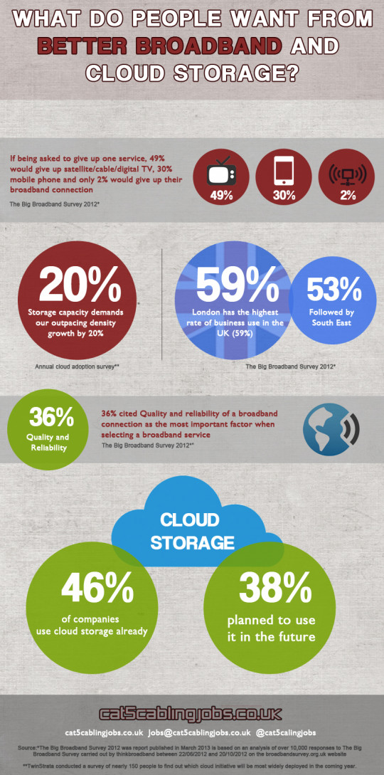 What do people want from better broadband and cloud storage?