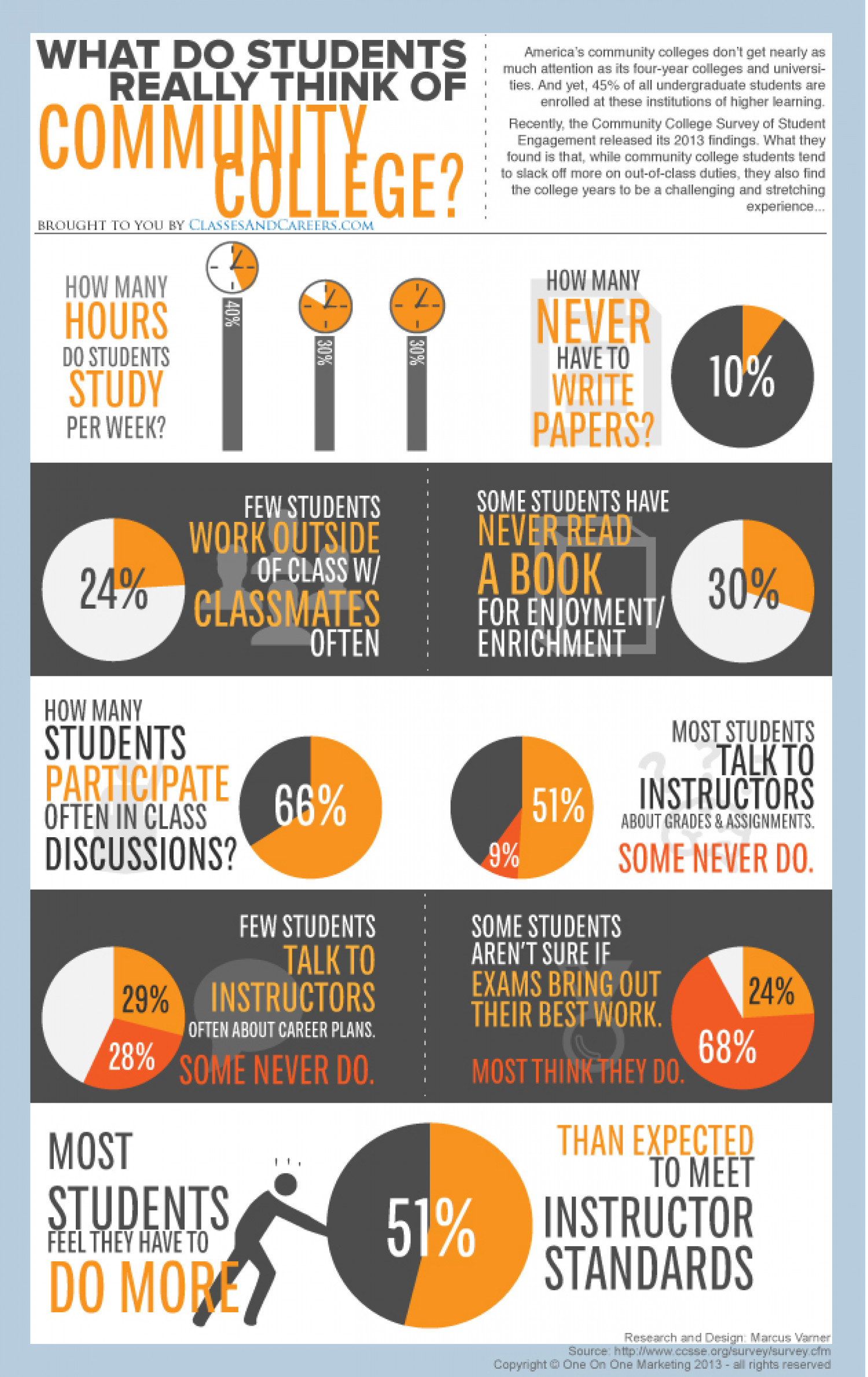 What Do Students Really Think of Community College Infographic