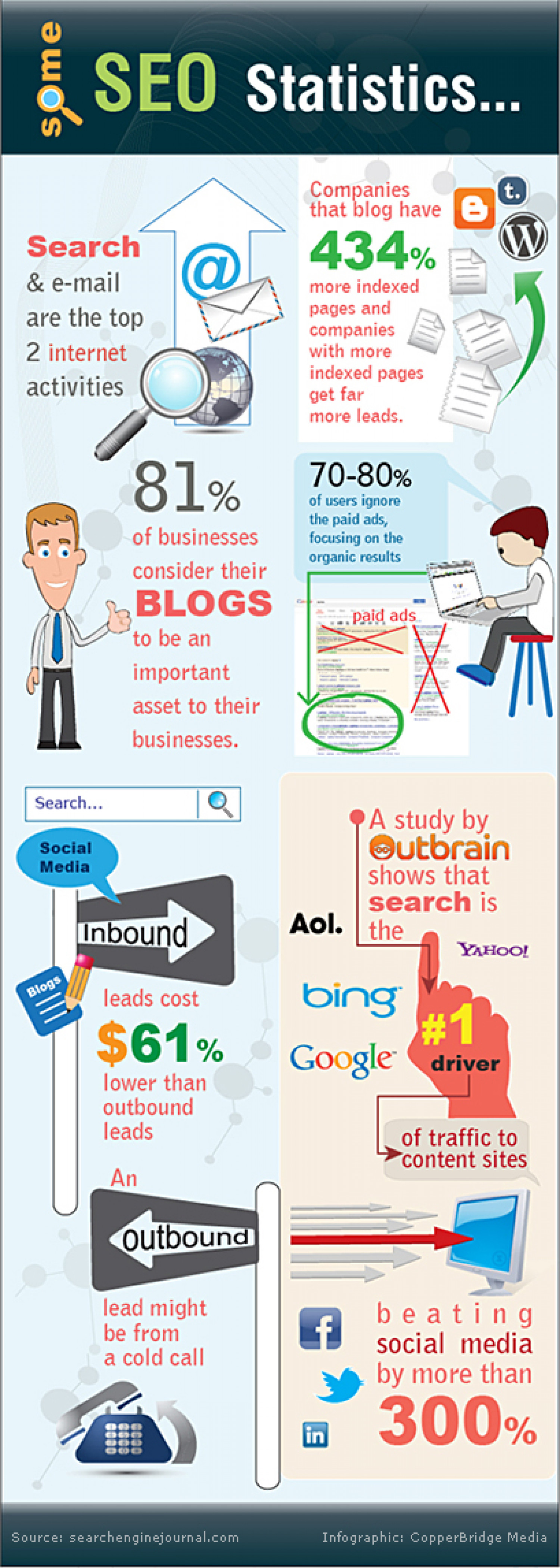 What do the business numbers say about SEO? Infographic